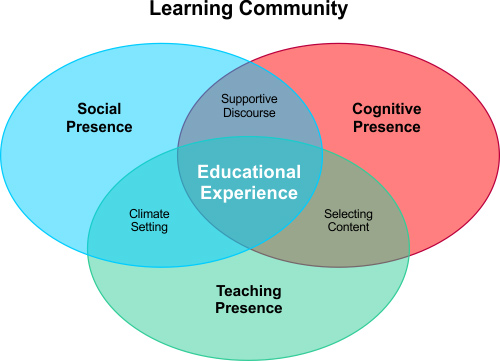 How to Create a Community of Online Learning